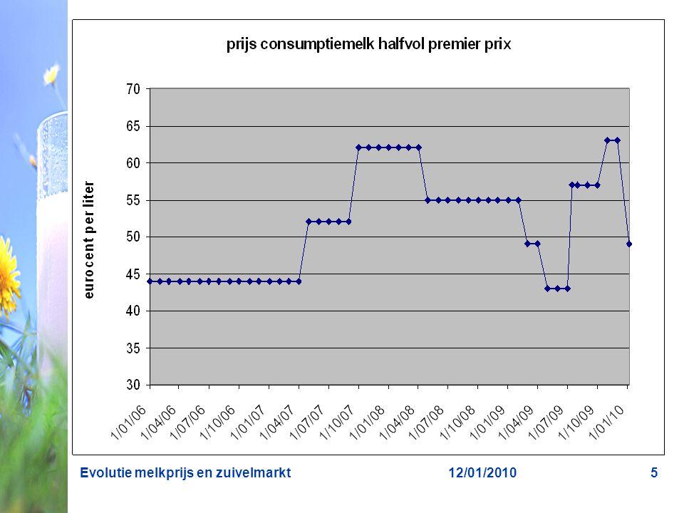 12/01/2010Evolutie melkprijs en zuivelmarkt5