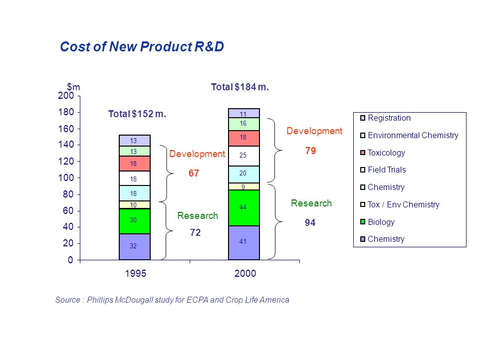 Cost of New Product R&D Source : Phillips McDougall study for ECPA and Crop Life America 32 41 30 44 9 18 20 18 25 18 13 16 13 11 10 0 20 40 60 80 100 120 140 160 180 200 19952000 Registration Environmental Chemistry Toxicology Field Trials Chemistry Tox / Env Chemistry Biology Chemistry $m Research Development 79 94 67 72 Total $152 m.