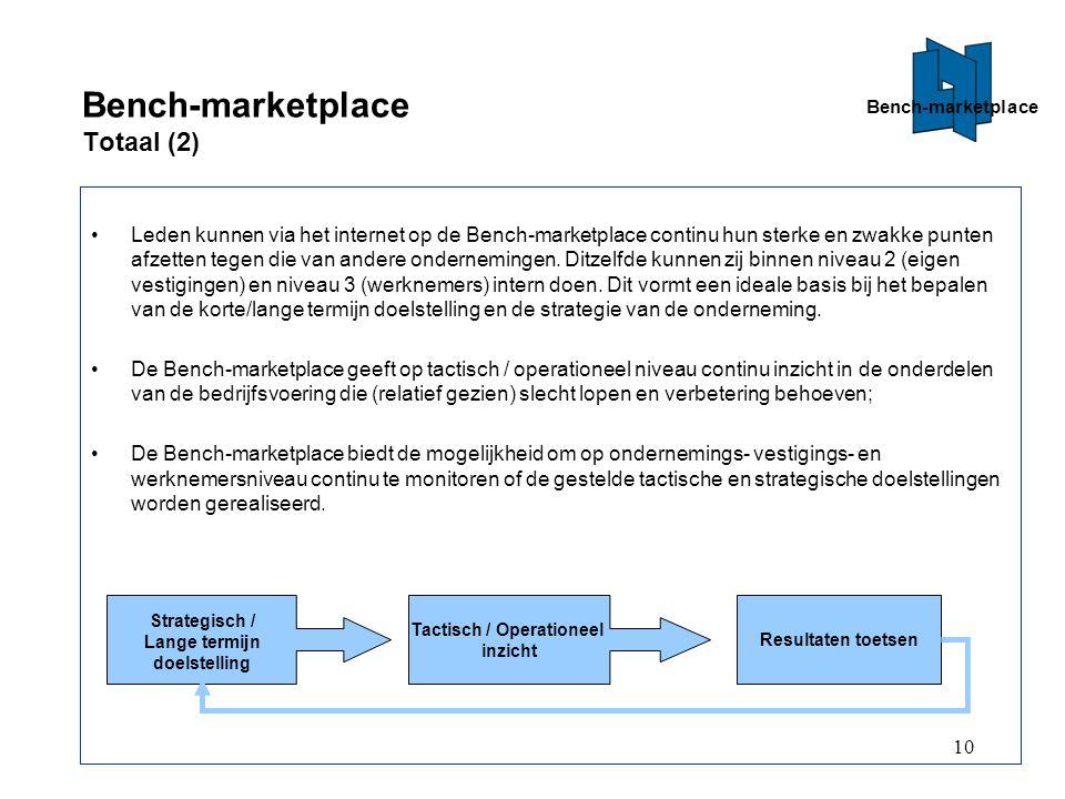10 Bench-marketplace Totaal (2) Leden kunnen via het internet op de Bench-marketplace continu hun sterke en zwakke punten afzetten tegen die van andere ondernemingen.