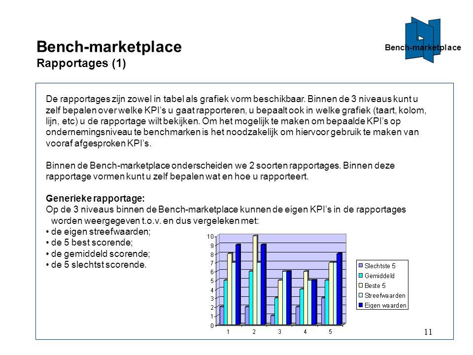 11 Bench-marketplace Rapportages (1) De rapportages zijn zowel in tabel als grafiek vorm beschikbaar.