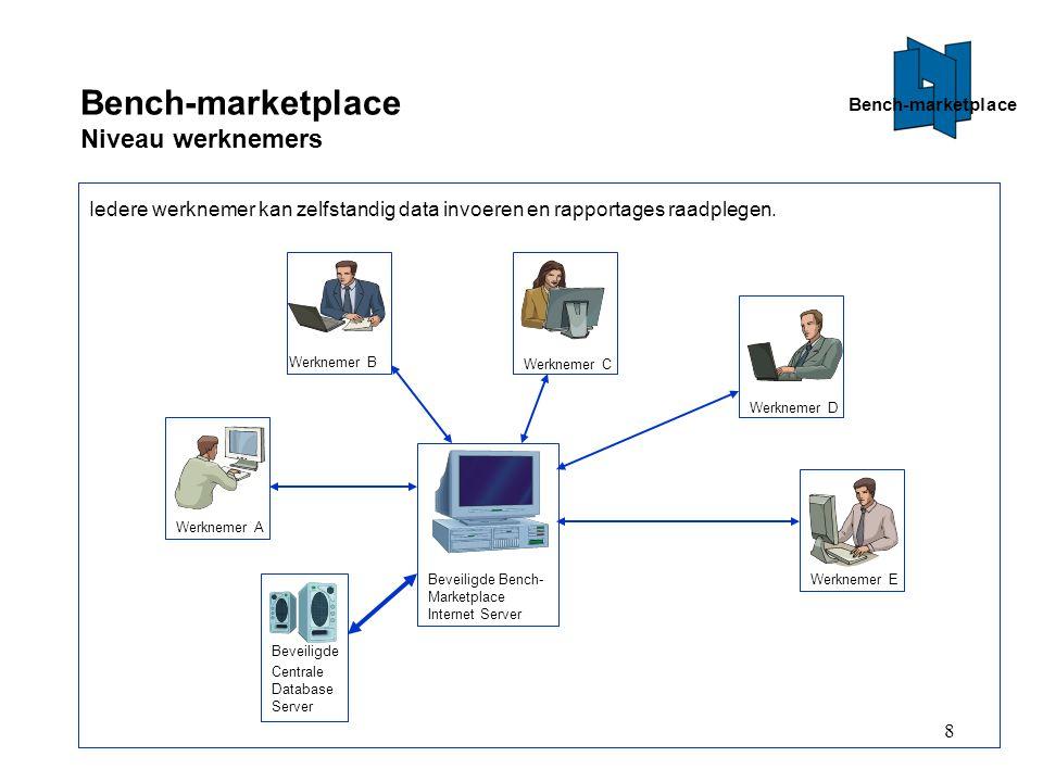 8 Bench-marketplace Niveau werknemers Beveiligde Bench- Marketplace Internet Server Beveiligde Centrale Database Server Werknemer A Werknemer E Werknemer D Werknemer C Werknemer B Iedere werknemer kan zelfstandig data invoeren en rapportages raadplegen.