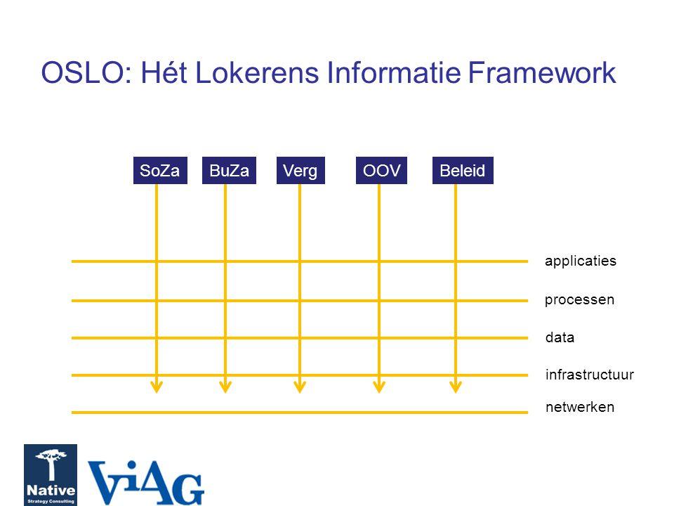 OSLO: Hét Lokerens Informatie Framework applicaties processen data infrastructuur netwerken SoZa BuZa Verg OOV Beleid