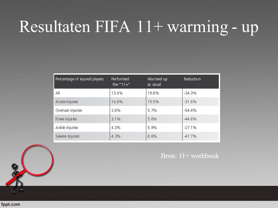 Resultaten FIFA 11+ warming - up Bron: 11+ workbook