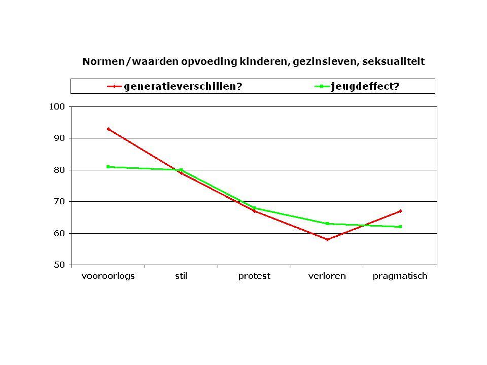 voor neutraal tegen hedonisme progressief over m/v, zkn van leven/dood consumentisme – relationeel consumentisme – materieel