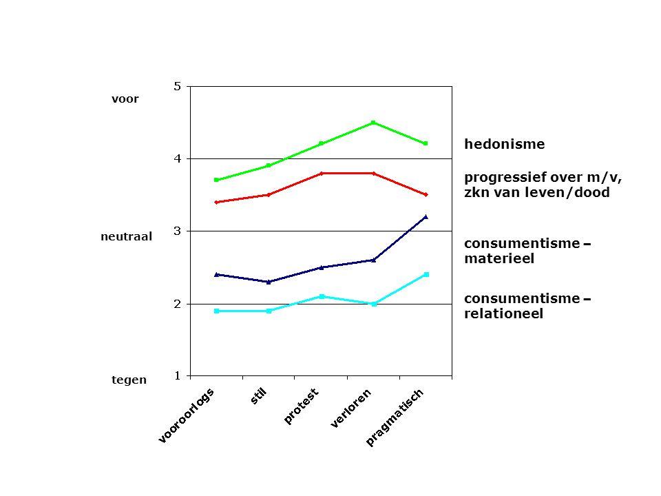 Veranderingen in de levensloop : meer keuzes, meer illusies Destandaardisering -standaard 3-fasen levensloopmodel passé -jongeren yo-yo-en -jeugd én volwassenheid als fasen verdwenen Individualisering -meer eigen regie over het leven (wil en dwang) -nieuwe zelfrealisatie : uniek/afwisselend/belevenisvol -intensiever contact met intiem netwerk (ouders !)