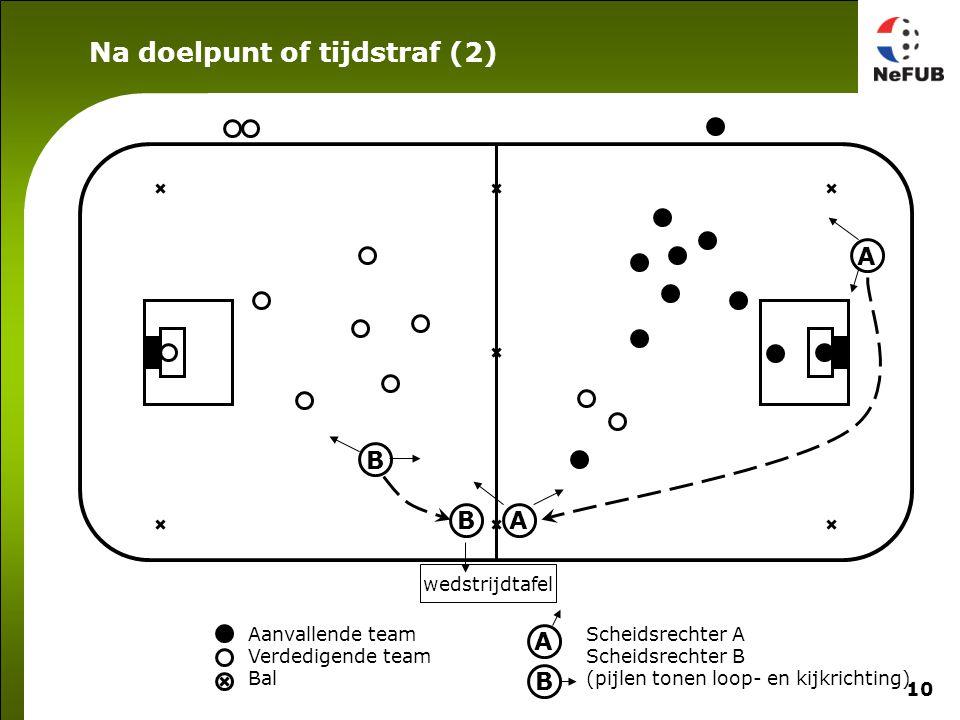10 Aanvallende team Verdedigende team Bal Scheidsrechter A Scheidsrechter B (pijlen tonen loop- en kijkrichting) A B A B wedstrijdtafel BA Na doelpunt