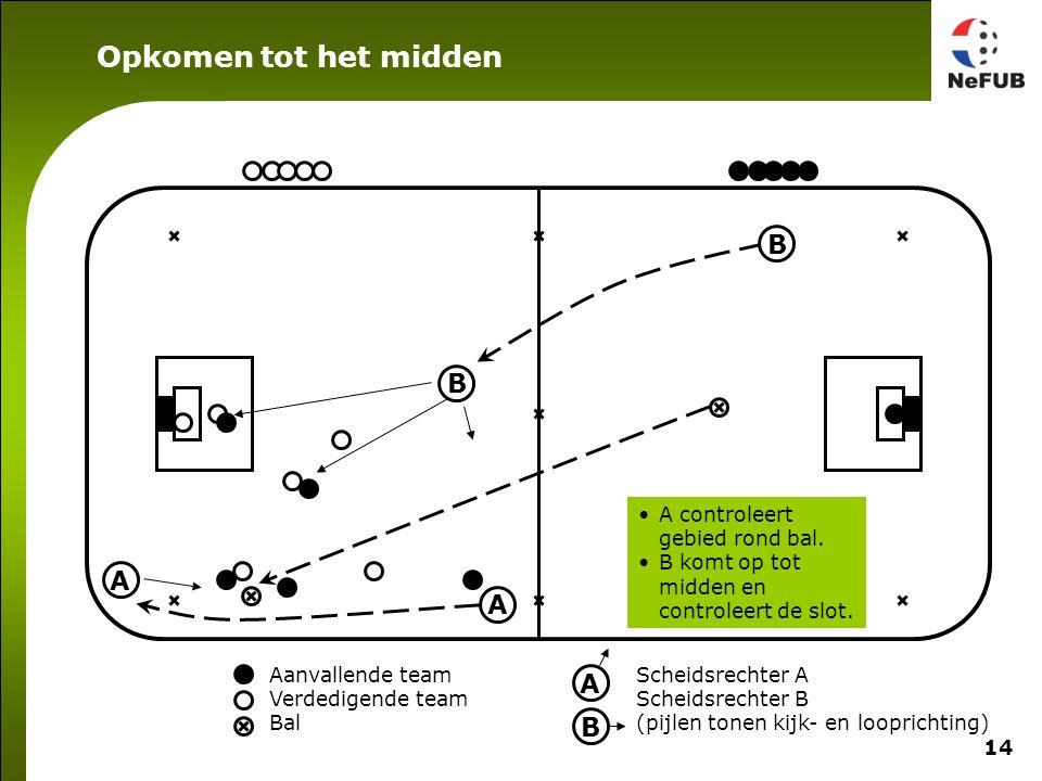 14 Aanvallende team Verdedigende team Bal Scheidsrechter A Scheidsrechter B (pijlen tonen kijk- en looprichting) A B A B A B A controleert gebied rond