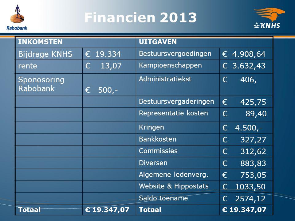 Financien 2013 INKOMSTENUITGAVEN Bijdrage KNHS€ 19.334 Bestuursvergoedingen € 4.908,64 rente€ 13,07 Kampioenschappen € 3.632,43 Sponosoring Rabobank € 500,- Administratiekst € 406, Bestuursvergaderingen € 425,75 Representatie kosten € 89,40 Kringen € 4.500,- Bankkosten € 327,27 Commissies € 312,62 Diversen € 883,83 Algemene ledenverg.