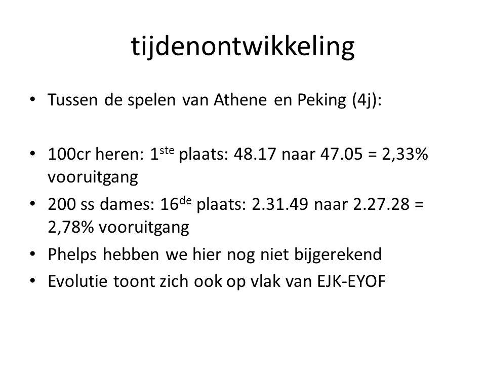 tijdenontwikkeling Tussen de spelen van Athene en Peking (4j): 100cr heren: 1 ste plaats: 48.17 naar 47.05 = 2,33% vooruitgang 200 ss dames: 16 de plaats: 2.31.49 naar 2.27.28 = 2,78% vooruitgang Phelps hebben we hier nog niet bijgerekend Evolutie toont zich ook op vlak van EJK-EYOF