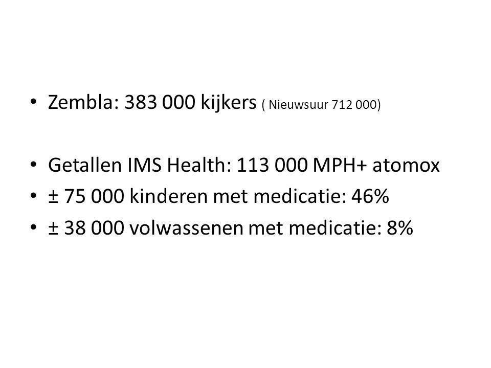 Zembla: 383 000 kijkers ( Nieuwsuur 712 000) Getallen IMS Health: 113 000 MPH+ atomox ± 75 000 kinderen met medicatie: 46% ± 38 000 volwassenen met medicatie: 8%