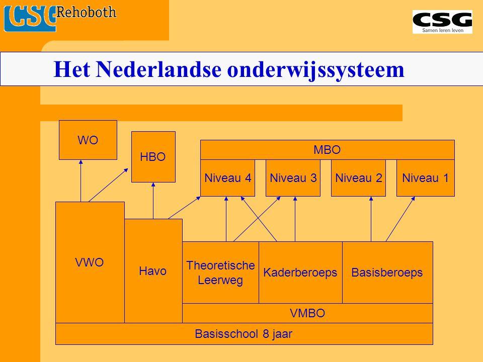 Basisschool 8 jaar VWO Havo Theoretische Leerweg KaderberoepsBasisberoeps VMBO WO HBO Niveau 4Niveau 3Niveau 2Niveau 1 MBO Het Nederlandse onderwijssy