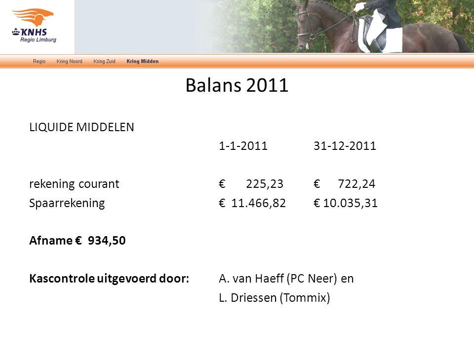Balans 2011 LIQUIDE MIDDELEN 1-1-2011 31-12-2011 rekening courant € 225,23 € 722,24 Spaarrekening € 11.466,82 € 10.035,31 Afname € 934,50 Kascontrole uitgevoerd door: A.