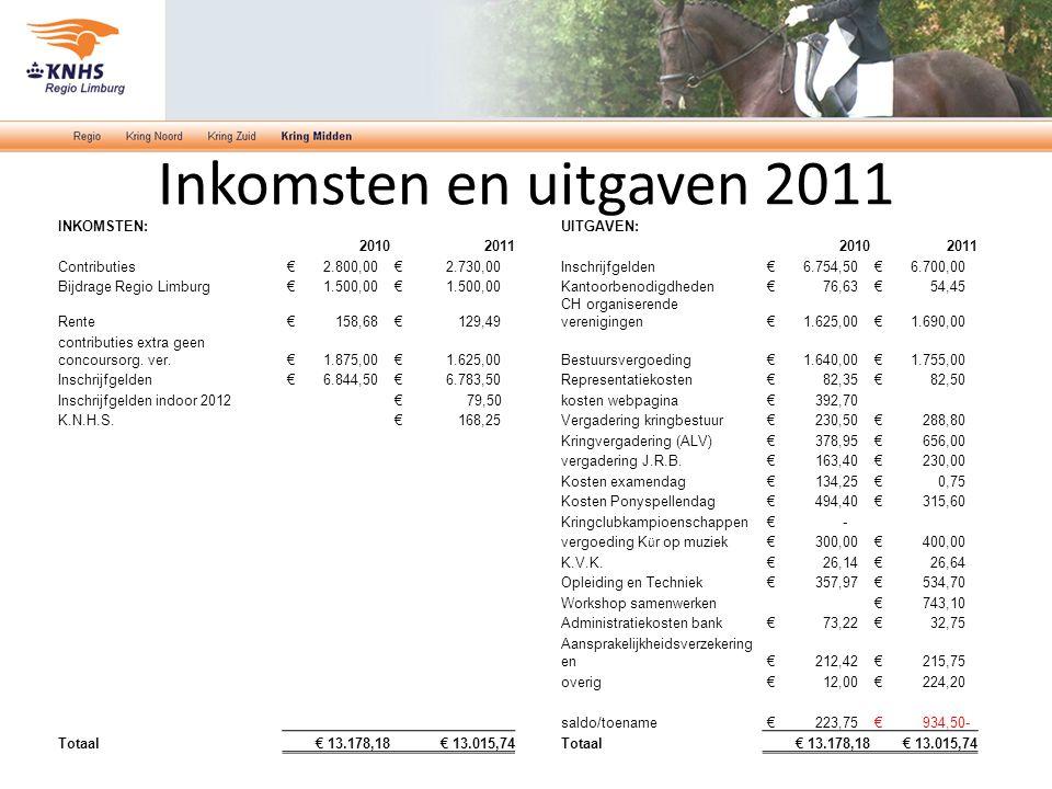 Inkomsten en uitgaven 2011 INKOMSTEN:UITGAVEN: 2010201120102011 Contributies € 2.800,00 € 2.730,00Inschrijfgelden € 6.754,50 € 6.700,00 Bijdrage Regio Limburg € 1.500,00 Kantoorbenodigdheden € 76,63 € 54,45 Rente € 158,68 € 129,49 CH organiserende verenigingen € 1.625,00 € 1.690,00 contributies extra geen concoursorg.