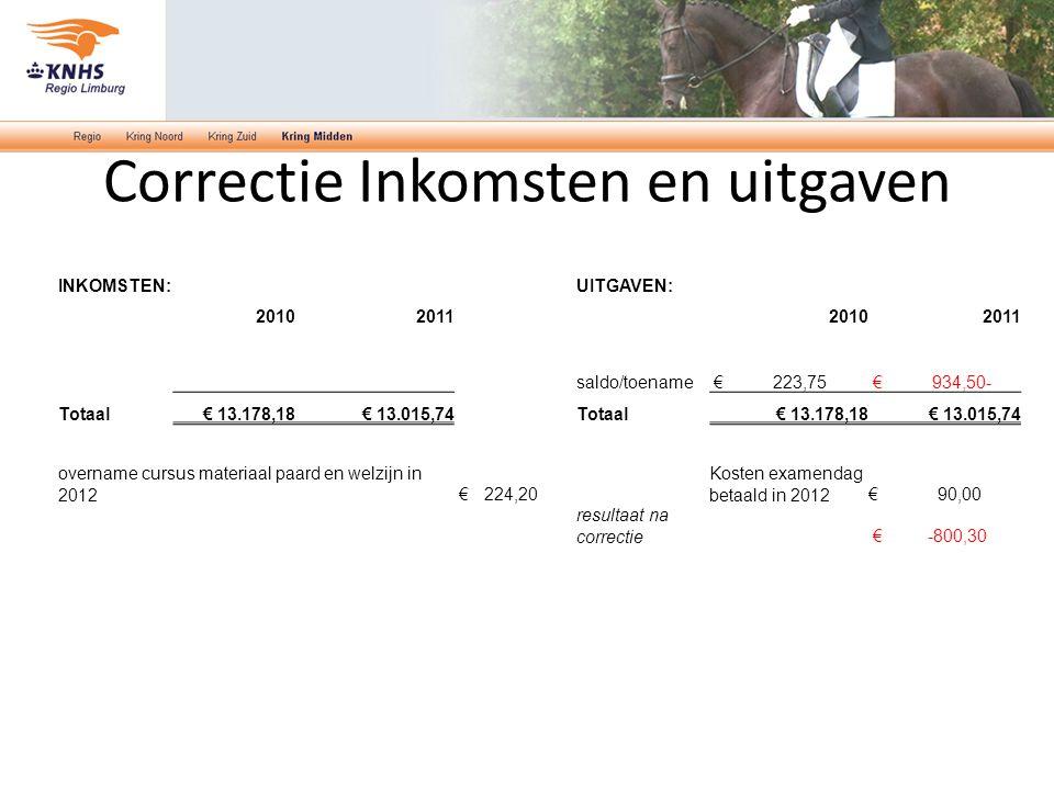 Correctie Inkomsten en uitgaven INKOMSTEN:UITGAVEN: 2010201120102011 saldo/toename € 223,75 € 934,50- Totaal€ 13.178,18€ 13.015,74Totaal€ 13.178,18€ 13.015,74 overname cursus materiaal paard en welzijn in 2012 € 224,20 Kosten examendag betaald in 2012€ 90,00 resultaat na correctie € -800,30