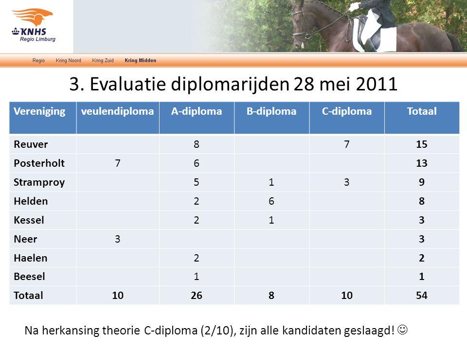 3. Evaluatie diplomarijden 28 mei 2011 VerenigingveulendiplomaA-diplomaB-diplomaC-diplomaTotaal Reuver8715 Posterholt7613 Stramproy5139 Helden268 Kess
