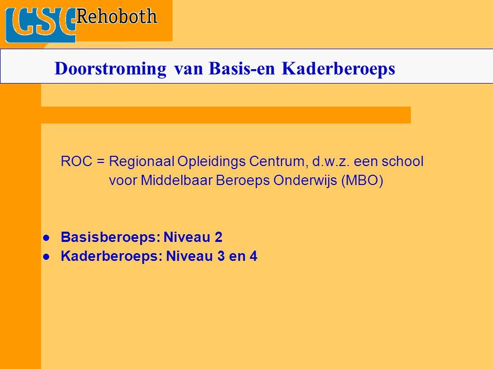 ROC = Regionaal Opleidings Centrum, d.w.z. een school voor Middelbaar Beroeps Onderwijs (MBO) Basisberoeps: Niveau 2 Kaderberoeps: Niveau 3 en 4 Doors