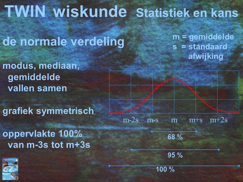 TWINwiskunde Statistiek en kans de normale verdeling modus, mediaan, gemiddelde vallen samen grafiek symmetrisch oppervlakte 100% van m-3s tot m+3s m-