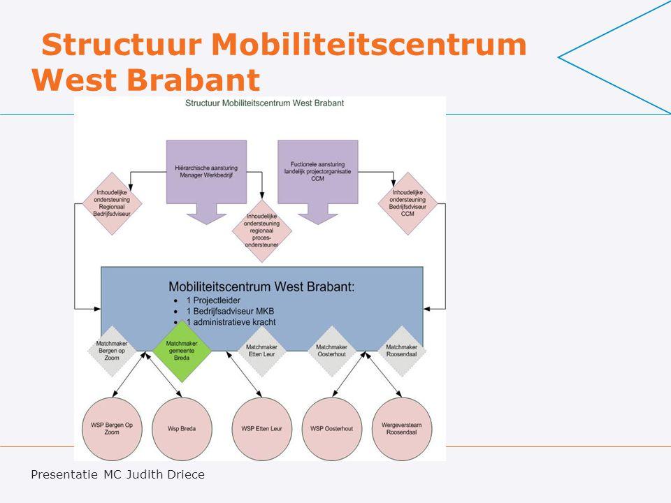 Structuur Mobiliteitscentrum West Brabant Presentatie MC Judith Driece