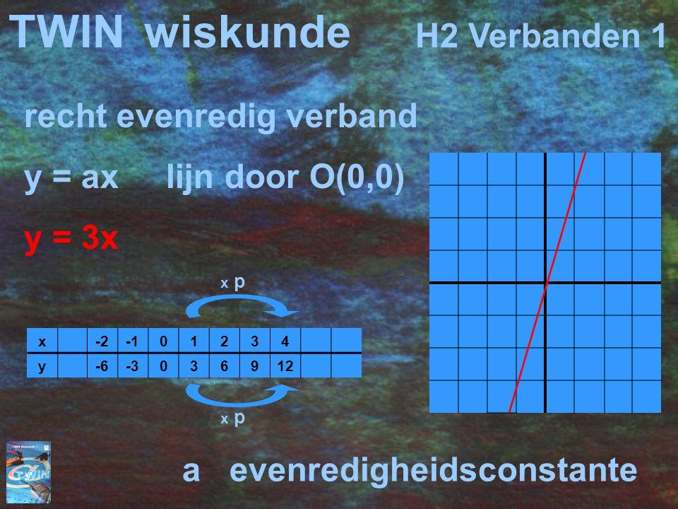 TWINwiskunde H2 Verbanden 1 recht evenredig verband y = ax lijn door O(0,0) y = 3x x-201234 y-6-3036912 x p a evenredigheidsconstante