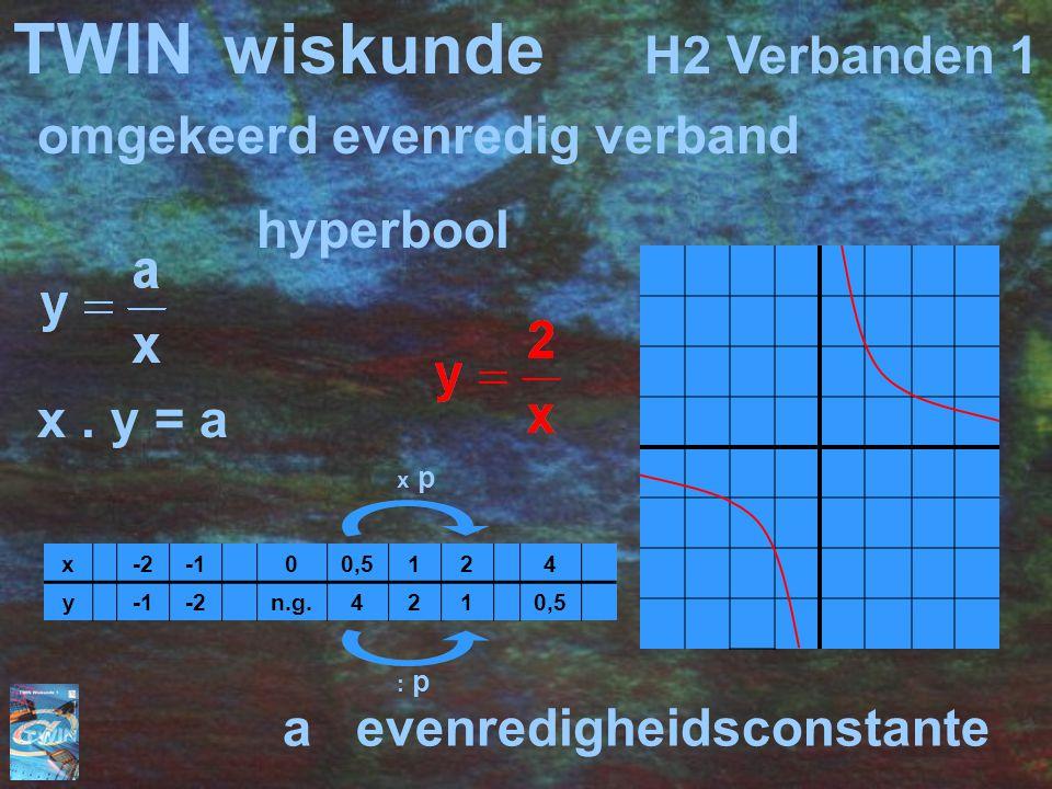 omgekeerd evenredig verband hyperbool x. y = a x-200,5124 y-2n.g.4210,5 a evenredigheidsconstante x p : p TWINwiskunde H2 Verbanden 1