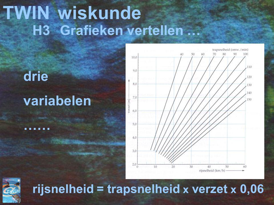 TWINwiskunde drie variabelen …… rijsnelheid = trapsnelheid x verzet x 0,06 H3Grafieken vertellen …