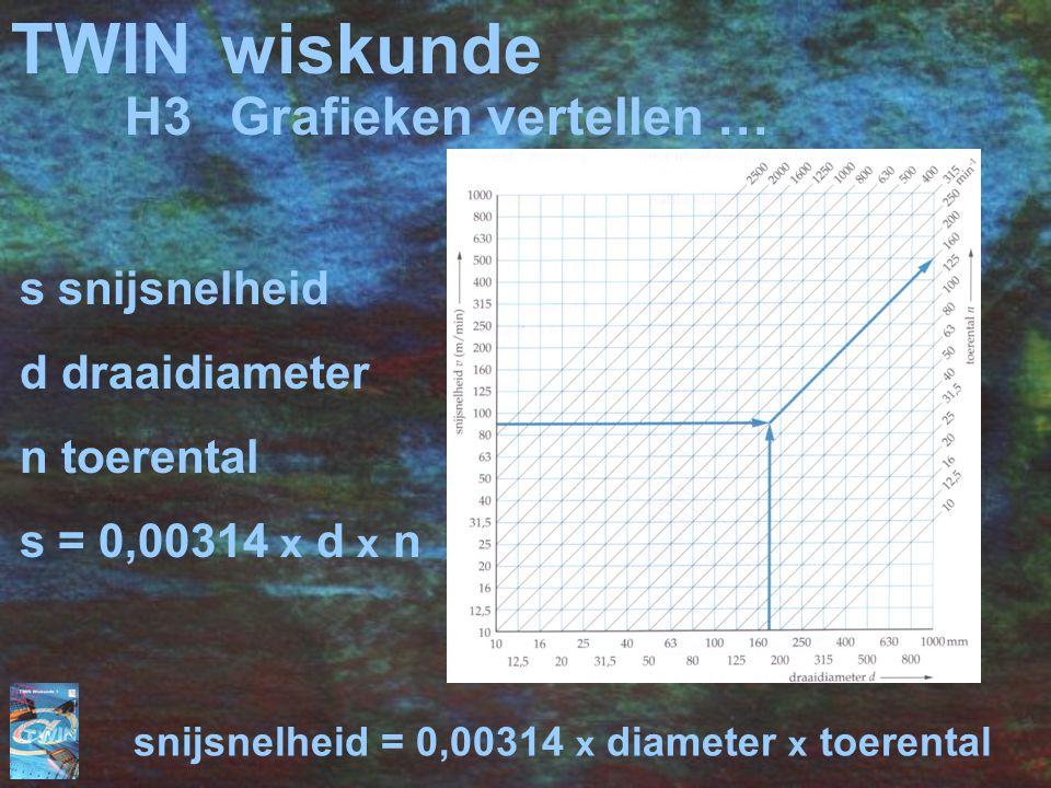 TWINwiskunde snijsnelheid = 0,00314 x diameter x toerental s snijsnelheid d draaidiameter n toerental s = 0,00314 x d x n H3Grafieken vertellen …