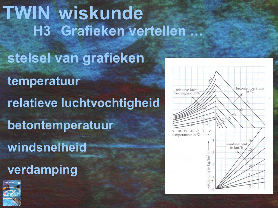 TWINwiskunde stelsel van grafieken temperatuur relatieve luchtvochtigheid betontemperatuur windsnelheid verdamping H3Grafieken vertellen …