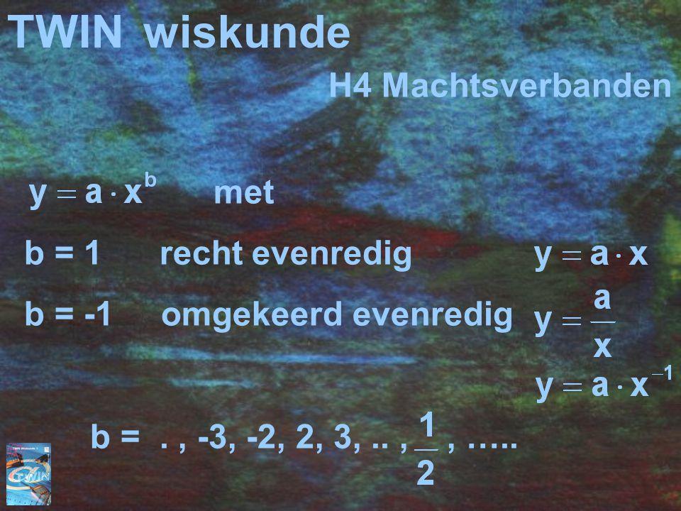 TWINwiskunde met b = 1 recht evenredig b = -1 omgekeerd evenredig b =., -3, -2, 2, 3,..,, ….. H4 Machtsverbanden