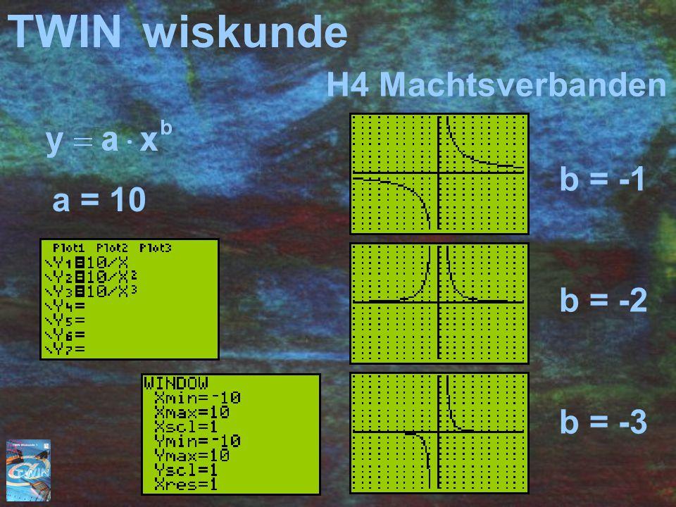 TWINwiskunde b = -1 b = -2 b = -3 H4 Machtsverbanden a = 10