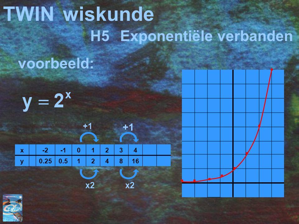 TWINwiskunde H5Exponentiële verbanden voorbeeld: x-201234 y0.250.5124816 +1 x2 +1 x2........