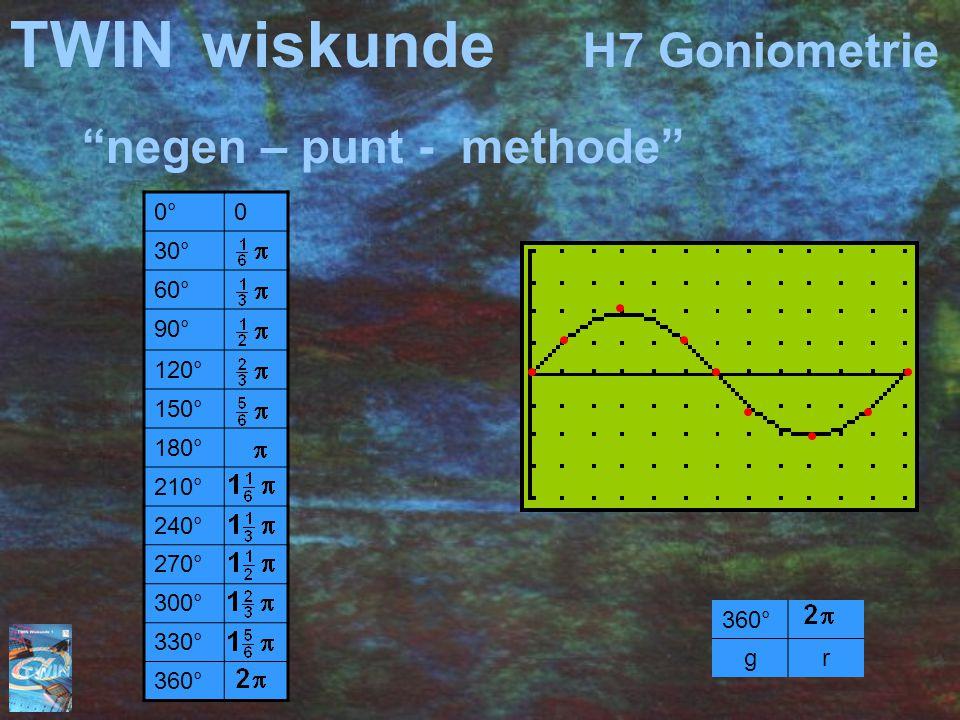 TWINwiskunde H7 Goniometrie negen – punt - methode 0°0°0 30° 60° 90° 120° 150° 180° 210° 240° 270° 300° 330° 360° gr