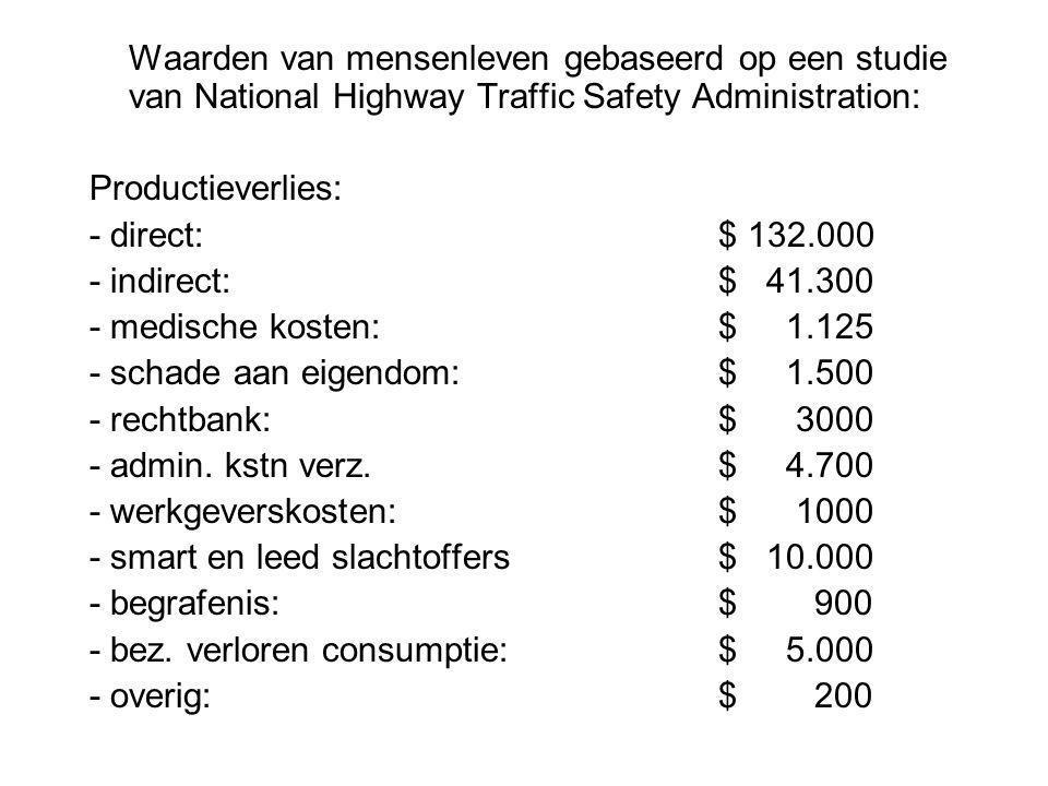 Waarden van mensenleven gebaseerd op een studie van National Highway Traffic Safety Administration: Productieverlies: - direct:$ 132.000 - indirect:$