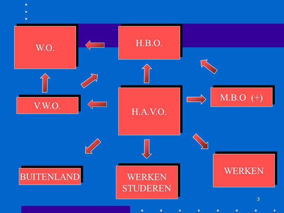 3 H.A.V.O. V.W.O. W.O. WERKEN STUDEREN WERKEN STUDEREN H.B.O. WERKEN BUITENLAND M.B.O (+)