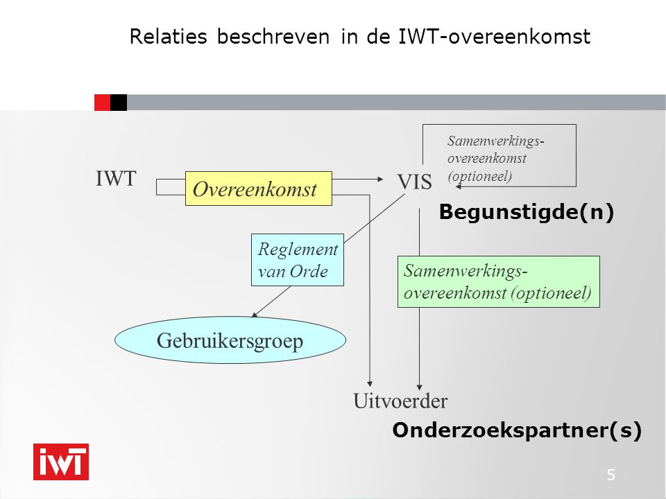 5 Relaties beschreven in de IWT-overeenkomst IWT VIS Uitvoerder Gebruikersgroep Samenwerkings- overeenkomst (optioneel) Overeenkomst Samenwerkings- overeenkomst (optioneel) Reglement van Orde Begunstigde(n) Onderzoekspartner(s)