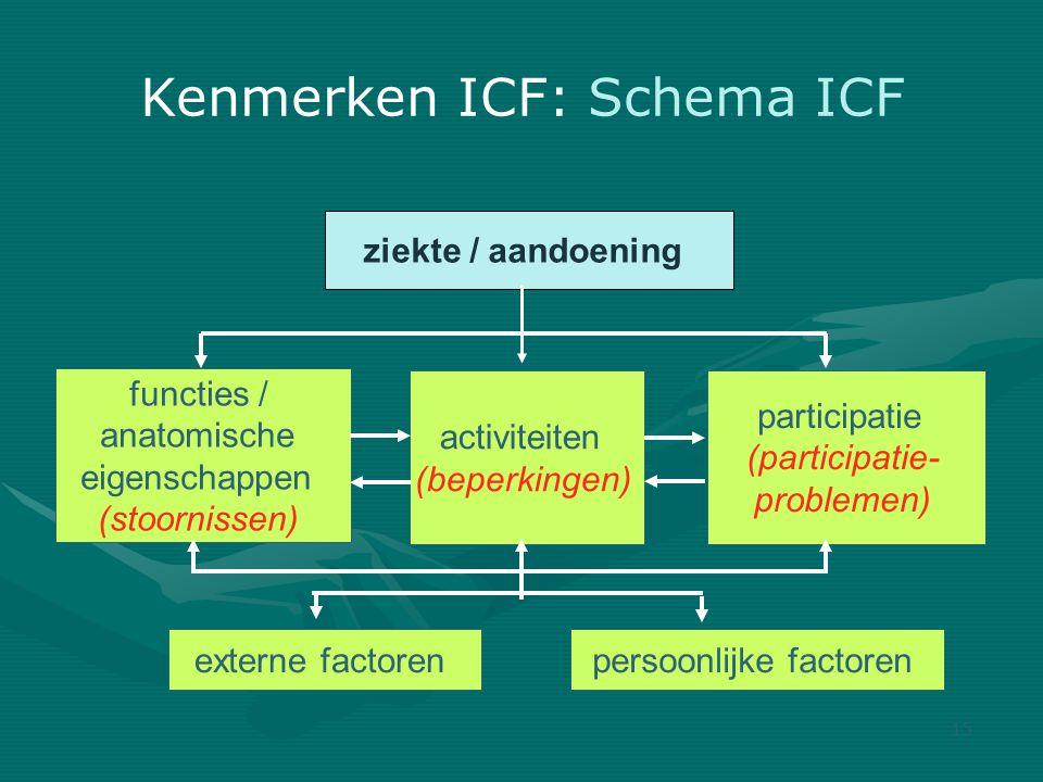 Kenmerken ICF: Schema ICF 15 ziekte / aandoening functies / anatomische eigenschappen (stoornissen) activiteiten (beperkingen) participatie (participatie- problemen) externe factorenpersoonlijke factoren