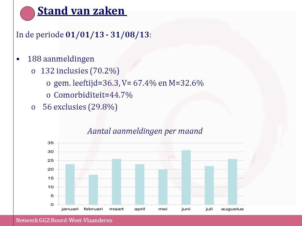 Netwerk GGZ Noord-West-Vlaanderen Stand van zaken In de periode 01/01/13 - 31/08/13: 188 aanmeldingen o132 inclusies (70.2%) ogem. leeftijd=36.3, V= 6