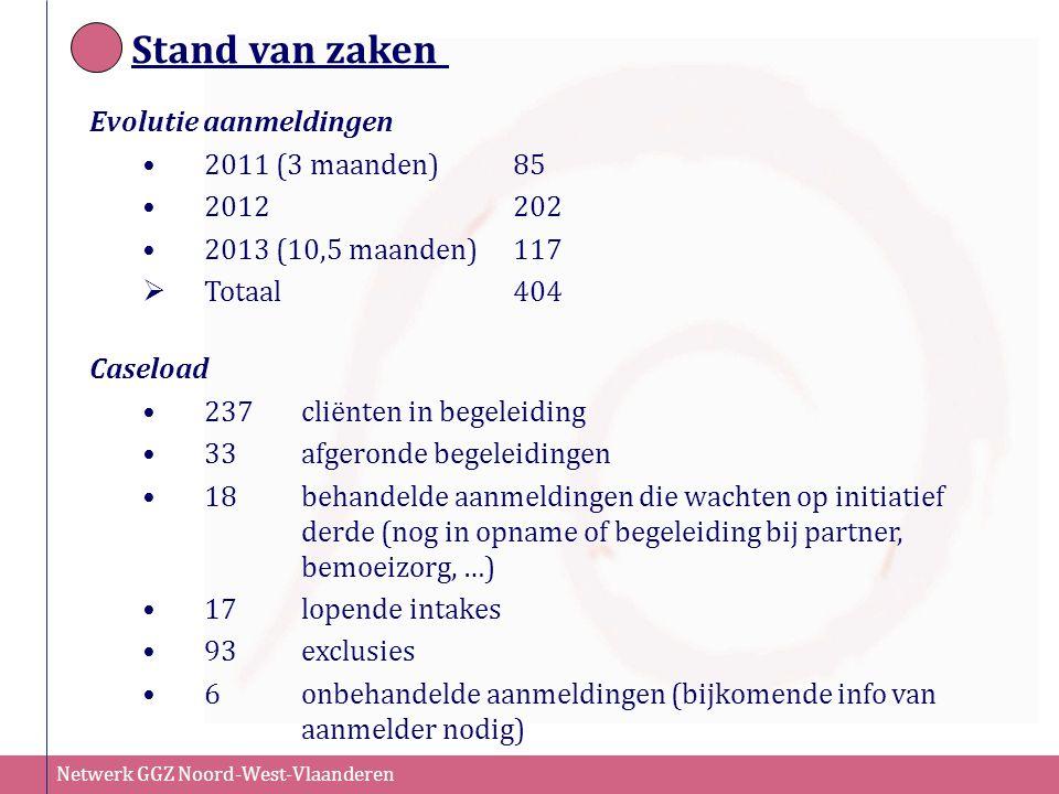Netwerk GGZ Noord-West-Vlaanderen Stand van zaken Evolutie aanmeldingen 2011 (3 maanden) 85 2012202 2013 (10,5 maanden)117  Totaal 404 Caseload 237cl