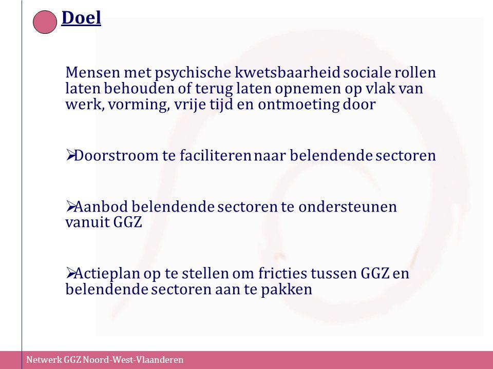 Netwerk GGZ Noord-West-Vlaanderen Doel Mensen met psychische kwetsbaarheid sociale rollen laten behouden of terug laten opnemen op vlak van werk, vorm