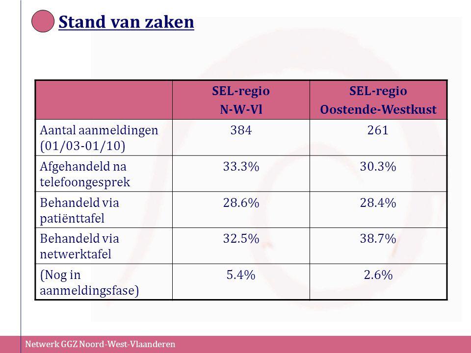 Netwerk GGZ Noord-West-Vlaanderen Stand van zaken SEL-regio N-W-Vl SEL-regio Oostende-Westkust Aantal aanmeldingen (01/03-01/10) 384261 Afgehandeld na