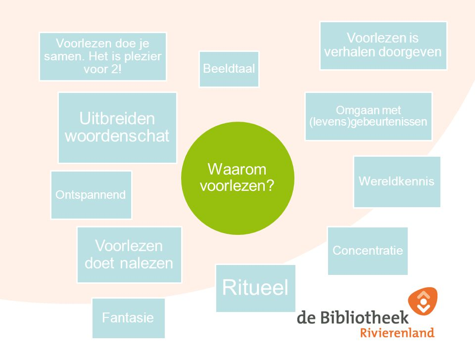 Waarom voorlezen? Uitbreiden woordenschat Beeldtaa l Omgaan met (levens)gebeurtenissen Wereldkennis Concentratie Ritueel Ontspannend Voorlezen doet na