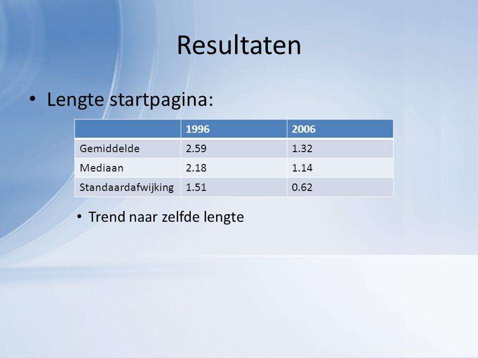 Resultaten Lengte startpagina: Trend naar zelfde lengte 19962006 Gemiddelde2.591.32 Mediaan2.181.14 Standaardafwijking1.510.62