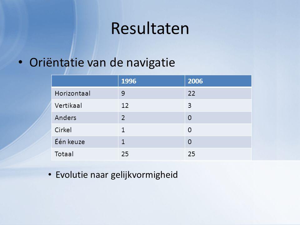 Resultaten Oriëntatie van de navigatie Evolutie naar gelijkvormigheid 19962006 Horizontaal922 Vertikaal123 Anders20 Cirkel10 Één keuze10 Totaal25