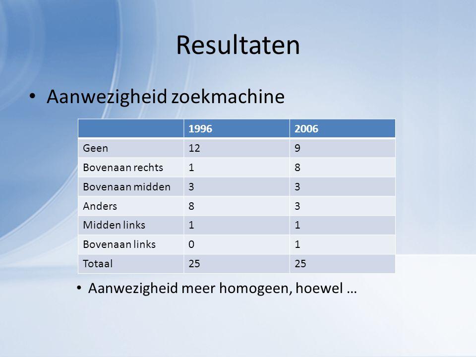 Resultaten Aanwezigheid zoekmachine Aanwezigheid meer homogeen, hoewel … 19962006 Geen129 Bovenaan rechts18 Bovenaan midden33 Anders83 Midden links11 Bovenaan links01 Totaal25
