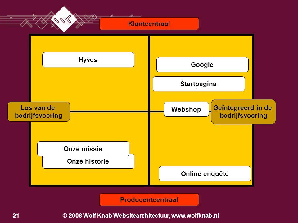 © 2008 Wolf Knab Websitearchitectuur, www.wolfknab.nl20 Ontwikkelmodel voor het maken van een website