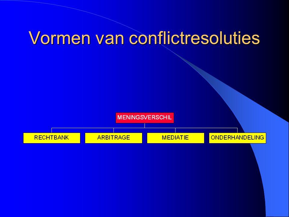 Vormen van conflictresoluties
