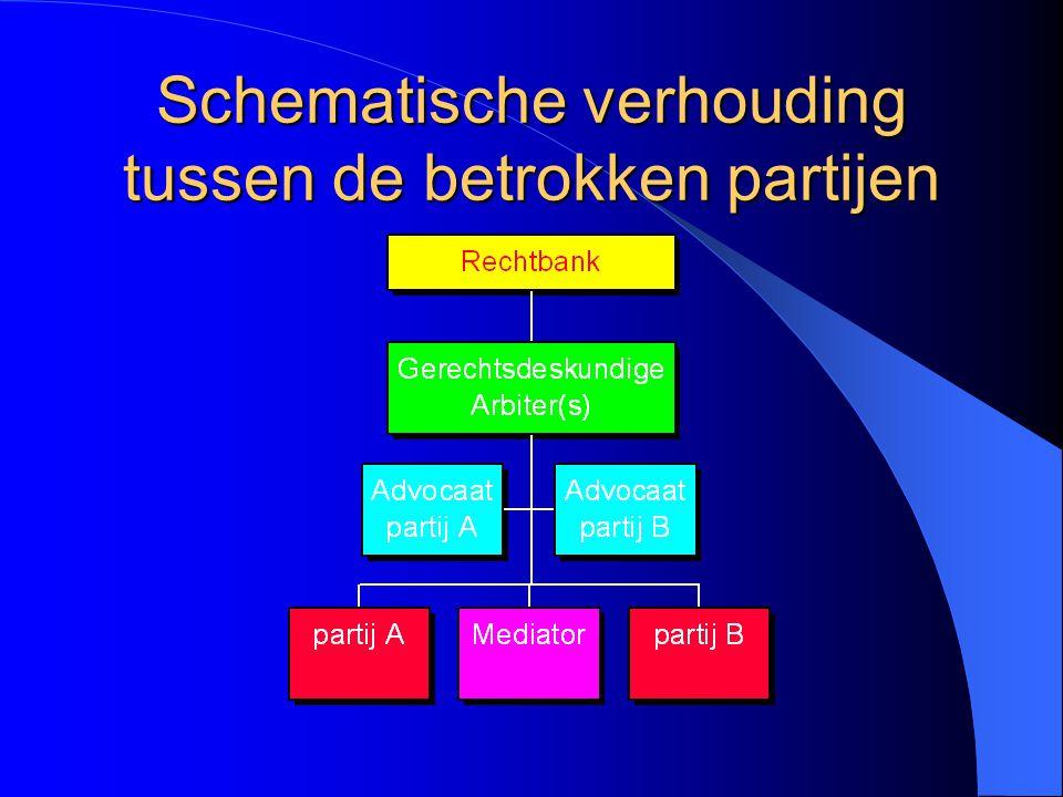 Grondbeginselen van bemiddeling Gelijkheid van partijen Confidentieel Snel Onpartijdigheid