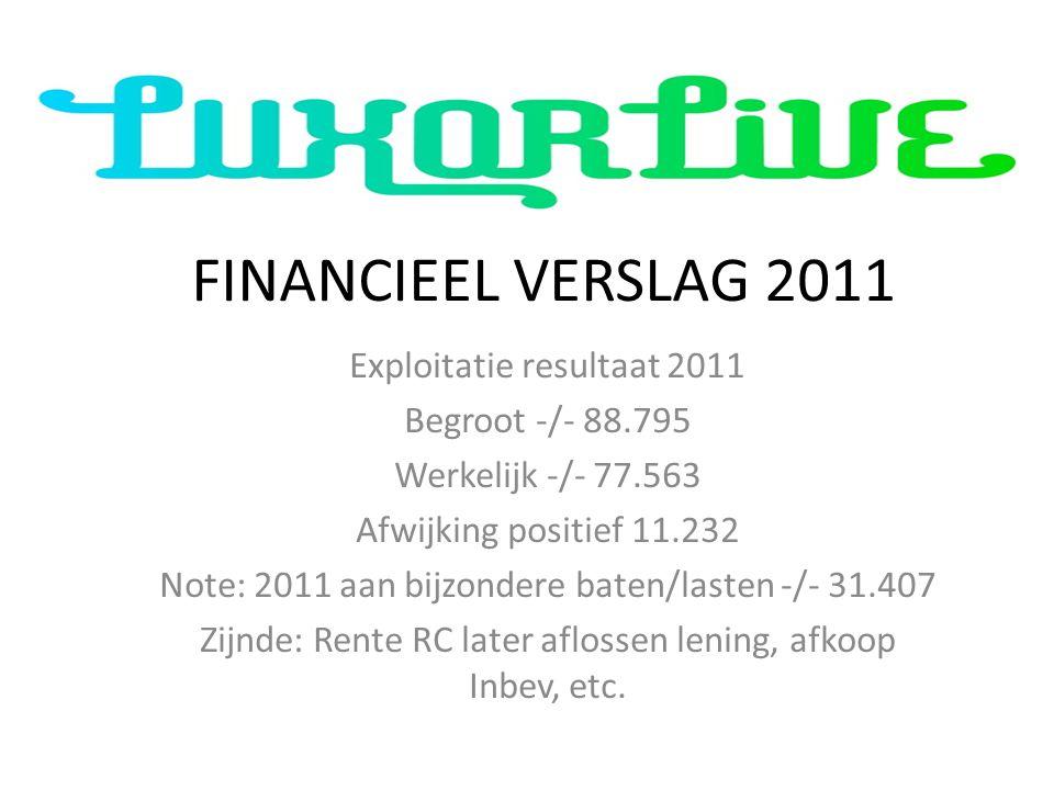 FINANCIEEL VERSLAG 2011 Exploitatie resultaat 2011 Begroot -/- 88.795 Werkelijk -/- 77.563 Afwijking positief 11.232 Note: 2011 aan bijzondere baten/lasten -/- 31.407 Zijnde: Rente RC later aflossen lening, afkoop Inbev, etc.