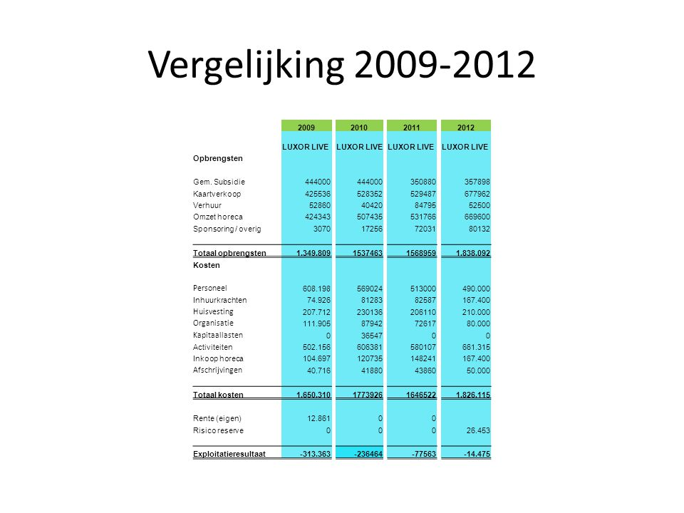 Vergelijking 2009-2012 2009201020112012 LUXOR LIVE Opbrengsten Gem. Subsidie444000 350880357898 Kaartverkoop425536528352529487677962 Verhuur5286040420
