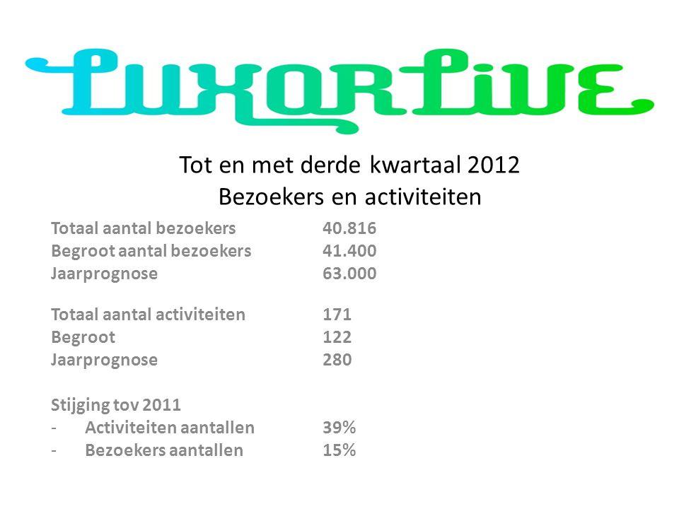 Tot en met derde kwartaal 2012 Bezoekers en activiteiten Totaal aantal bezoekers40.816 Begroot aantal bezoekers41.400 Jaarprognose 63.000 Totaal aanta