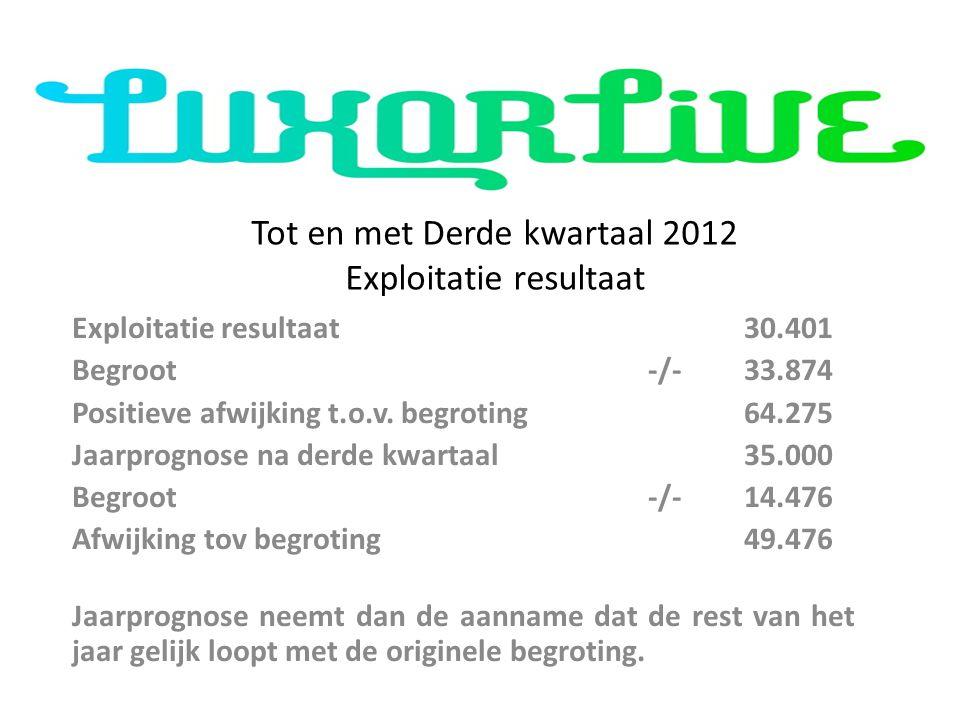 Tot en met Derde kwartaal 2012 Exploitatie resultaat Exploitatie resultaat30.401 Begroot -/-33.874 Positieve afwijking t.o.v. begroting64.275 Jaarprog